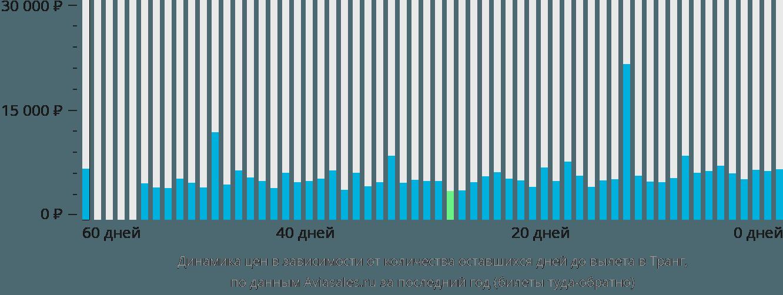 Динамика цен в зависимости от количества оставшихся дней до вылета в Транг