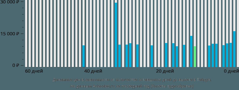 Динамика цен в зависимости от количества оставшихся дней до вылета в Тайдун