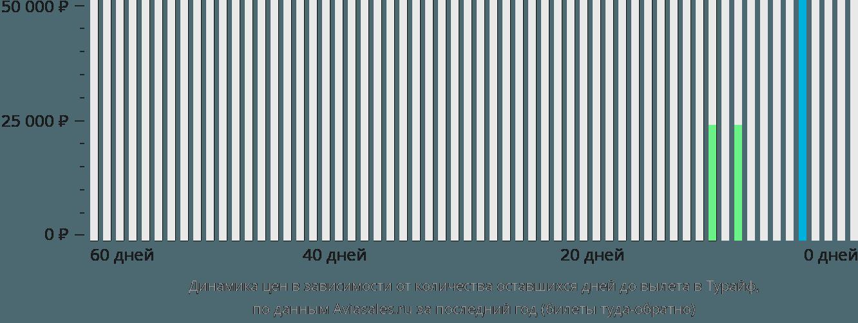 Динамика цен в зависимости от количества оставшихся дней до вылета в Тураиф