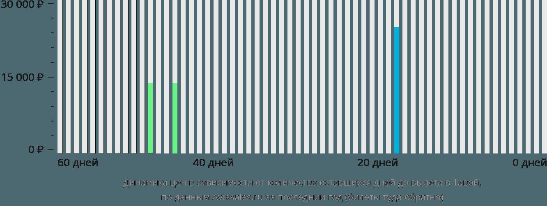 Динамика цен в зависимости от количества оставшихся дней до вылета в Давей