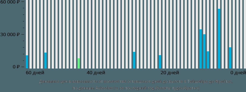 Динамика цен в зависимости от количества оставшихся дней до вылета в Тейшейра-ди-Фрейтас