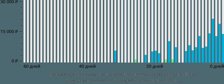 Динамика цен в зависимости от количества оставшихся дней до вылета в Тынду