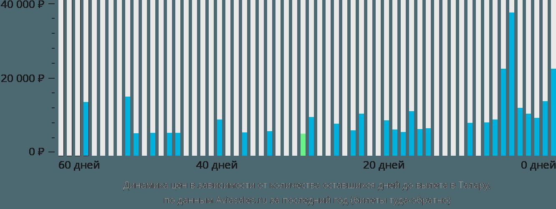 Динамика цен в зависимости от количества оставшихся дней до вылета в Талару