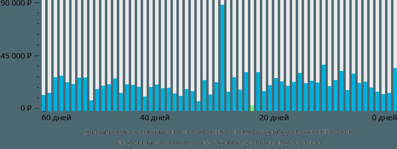 Динамика цен в зависимости от количества оставшихся дней до вылета в Трабзона