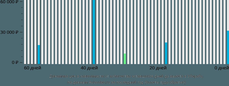 Динамика цен в зависимости от количества оставшихся дней до вылета в Уберабу