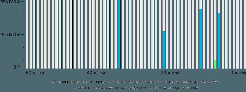 Динамика цен в зависимости от количества оставшихся дней до вылета в Колумбус