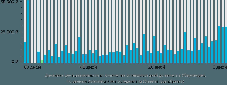 Динамика цен в зависимости от количества оставшихся дней до вылета в Уберландию