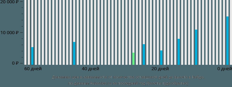Динамика цен в зависимости от количества оставшихся дней до вылета в Кибдо