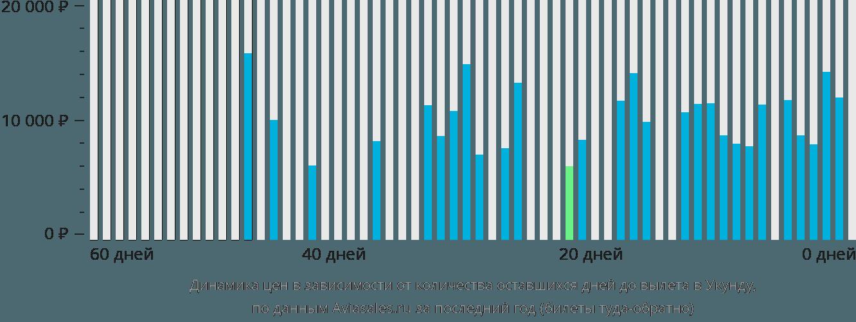 Динамика цен в зависимости от количества оставшихся дней до вылета в Юканду