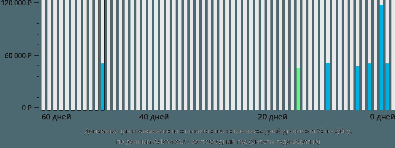Динамика цен в зависимости от количества оставшихся дней до вылета Усть-Куйгу