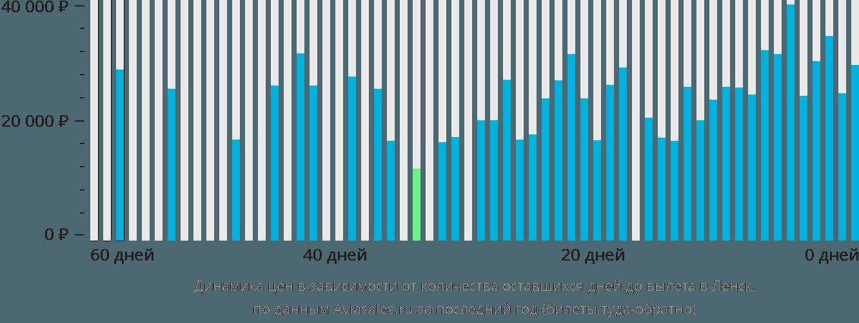 Динамика цен в зависимости от количества оставшихся дней до вылета в Ленск