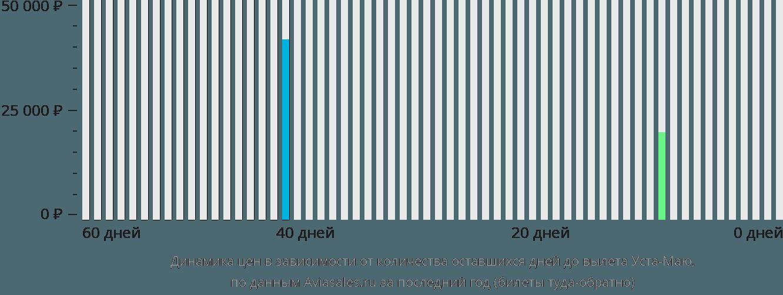 Динамика цен в зависимости от количества оставшихся дней до вылета Уста-Маю