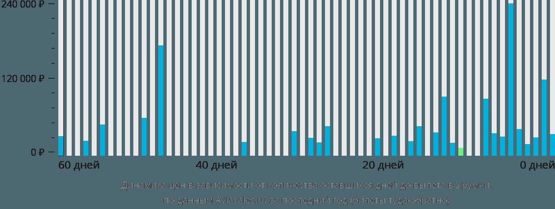 Динамика цен в зависимости от количества оставшихся дней до вылета в Урумчи