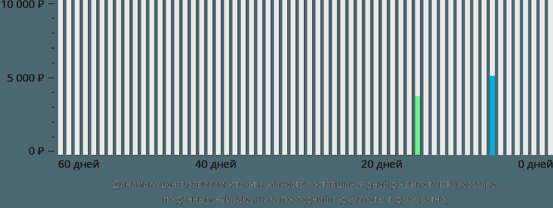 Динамика цен в зависимости от количества оставшихся дней до вылета в Курессааре