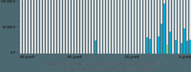 Динамика цен в зависимости от количества оставшихся дней до вылета в Гураят