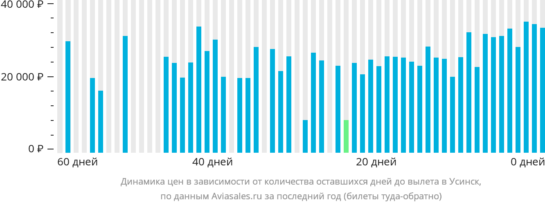 Динамика цен в зависимости от количества оставшихся дней до вылета в Усинск
