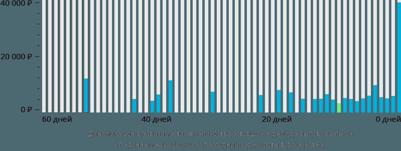 Динамика цен в зависимости от количества оставшихся дней до вылета в Ульсан