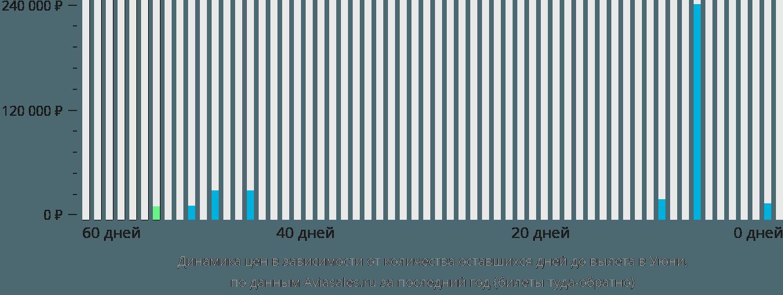 Динамика цен в зависимости от количества оставшихся дней до вылета в Уюни