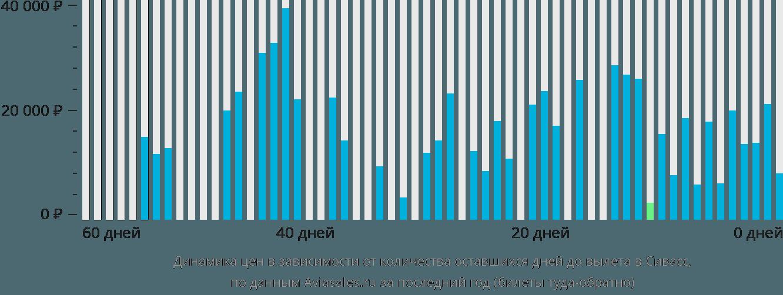 Динамика цен в зависимости от количества оставшихся дней до вылета в Сивасс