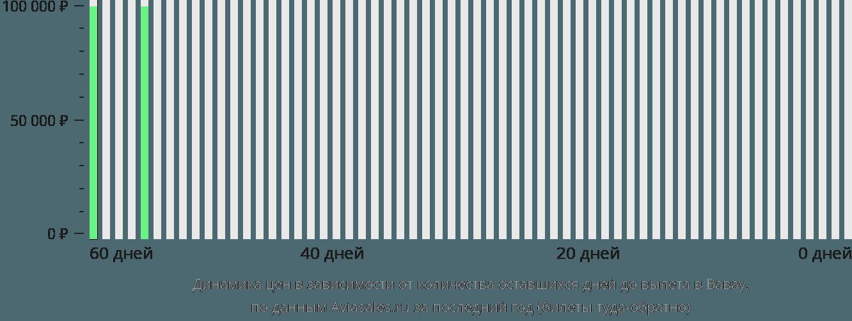 Динамика цен в зависимости от количества оставшихся дней до вылета в Вавау