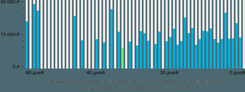 Динамика цен в зависимости от количества оставшихся дней до вылета в Пуло-Кондор