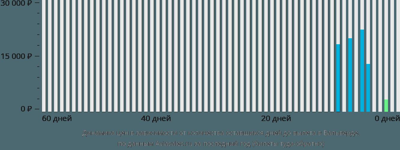Динамика цен в зависимости от количества оставшихся дней до вылета в Вальверде