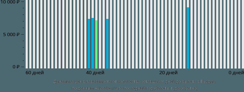 Динамика цен в зависимости от количества оставшихся дней до вылета в Вьедму