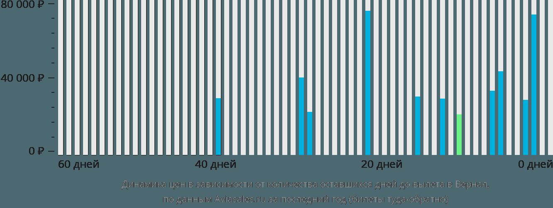 Динамика цен в зависимости от количества оставшихся дней до вылета в Вернал