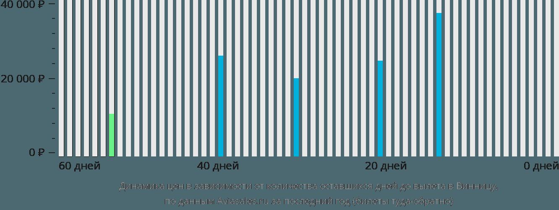 Динамика цен в зависимости от количества оставшихся дней до вылета в Винницу