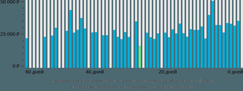 Динамика цен в зависимости от количества оставшихся дней до вылета в Воркуту