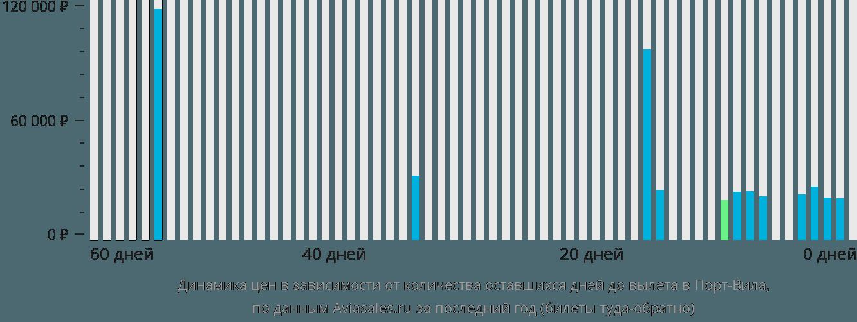 Динамика цен в зависимости от количества оставшихся дней до вылета в Порт-Вилу