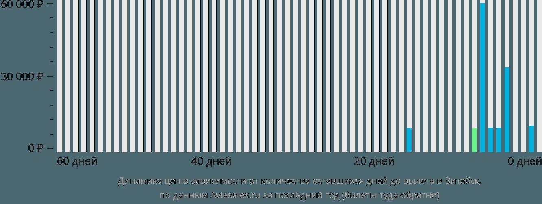 Динамика цен в зависимости от количества оставшихся дней до вылета в Витебск