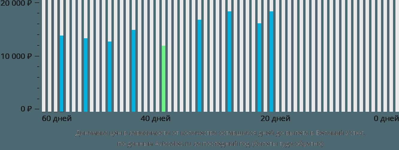 Динамика цен в зависимости от количества оставшихся дней до вылета в Великий Устюг