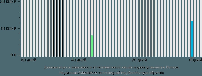 Динамика цен в зависимости от количества оставшихся дней до вылета в Иллизи