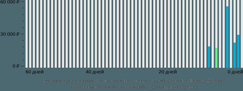 Динамика цен в зависимости от количества оставшихся дней до вылета в Вади-Ад-Давасир