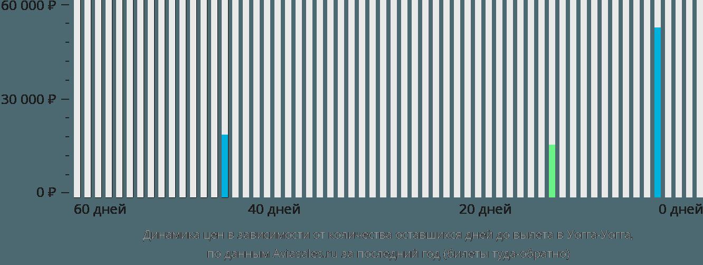 Динамика цен в зависимости от количества оставшихся дней до вылета в Уогга-Уогга