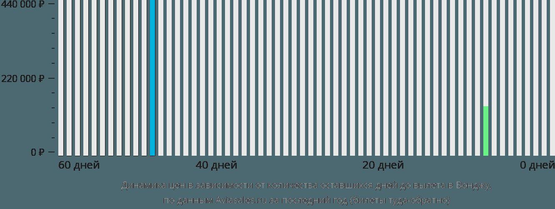 Динамика цен в зависимости от количества оставшихся дней до вылета в Вонджу