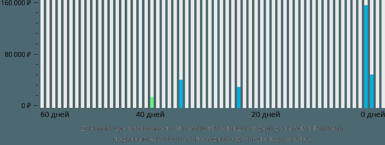 Динамика цен в зависимости от количества оставшихся дней до вылета в Вакканай
