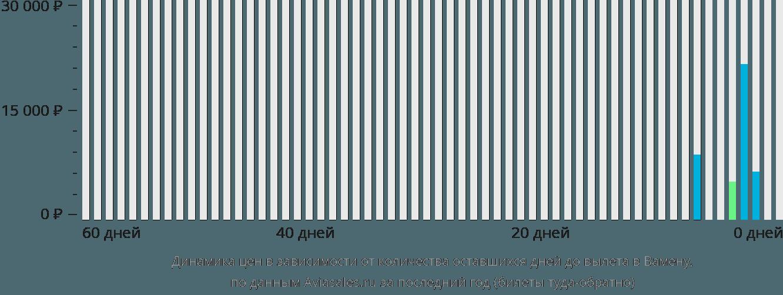 Динамика цен в зависимости от количества оставшихся дней до вылета в Вамену
