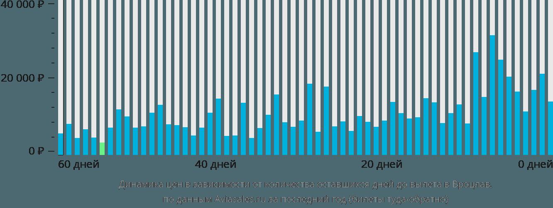 Динамика цен в зависимости от количества оставшихся дней до вылета в Вроцлав