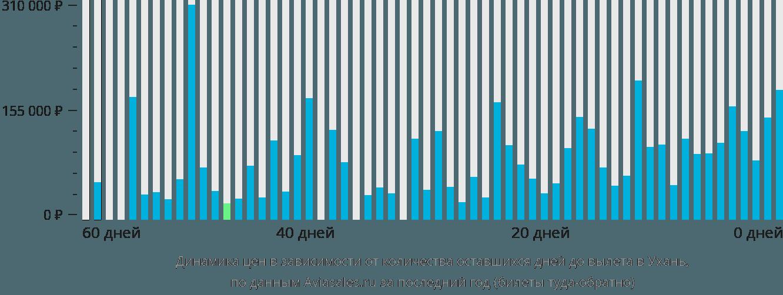 Динамика цен в зависимости от количества оставшихся дней до вылета в Ухань