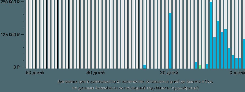 Динамика цен в зависимости от количества оставшихся дней до вылета в Уси