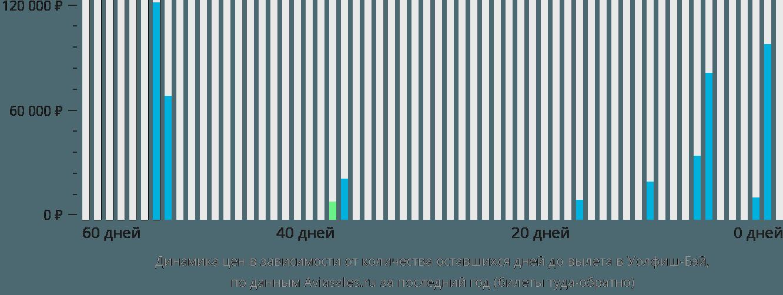 Динамика цен в зависимости от количества оставшихся дней до вылета в Уолфиш-Бея