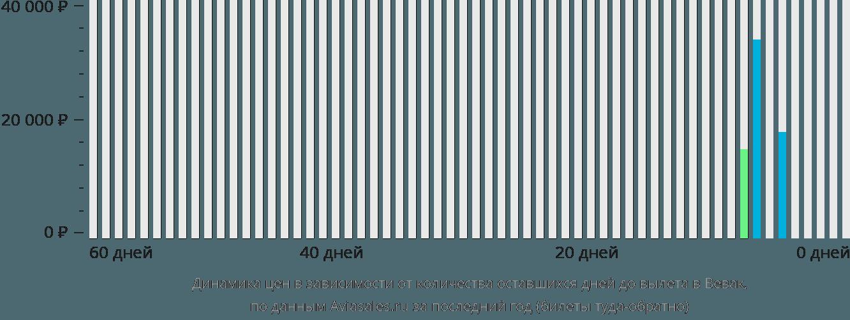 Динамика цен в зависимости от количества оставшихся дней до вылета в Вевак
