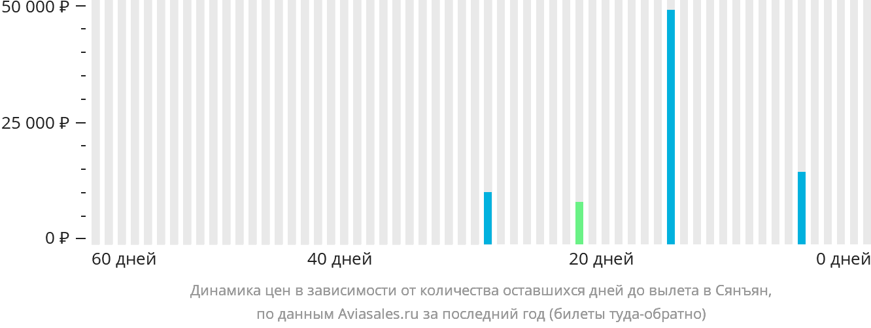 Динамика цен в зависимости от количества оставшихся дней до вылета в Сянфань