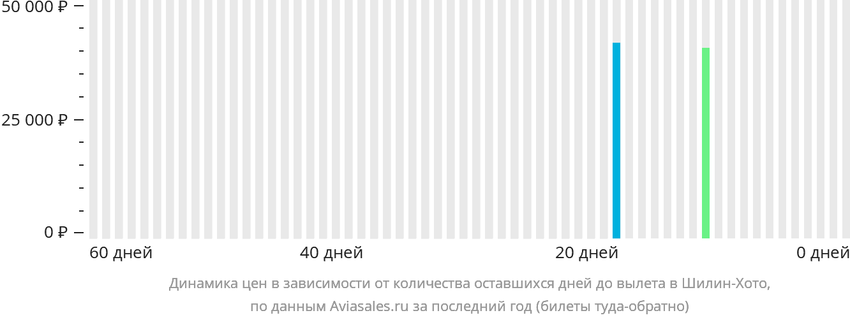 Динамика цен в зависимости от количества оставшихся дней до вылета в Шилин-Хото