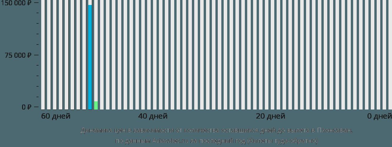Динамика цен в зависимости от количества оставшихся дней до вылета в Пхонсаван