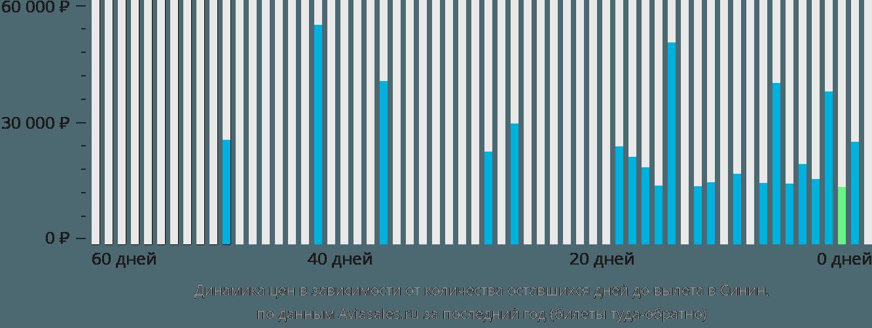 Динамика цен в зависимости от количества оставшихся дней до вылета в Синин