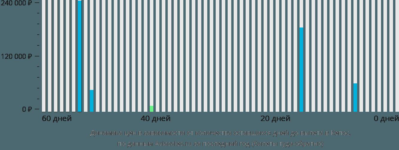 Динамика цен в зависимости от количества оставшихся дней до вылета в Кепос