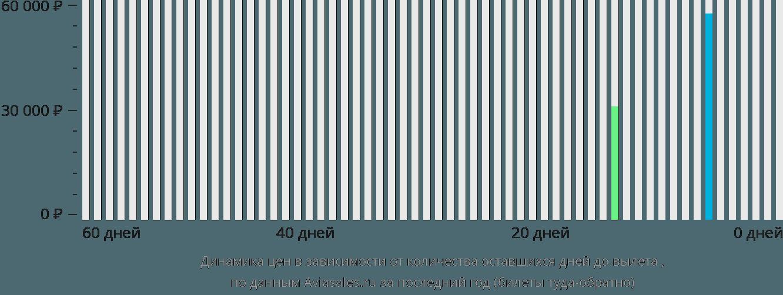 Динамика цен в зависимости от количества оставшихся дней до вылета в Аттавапискэт